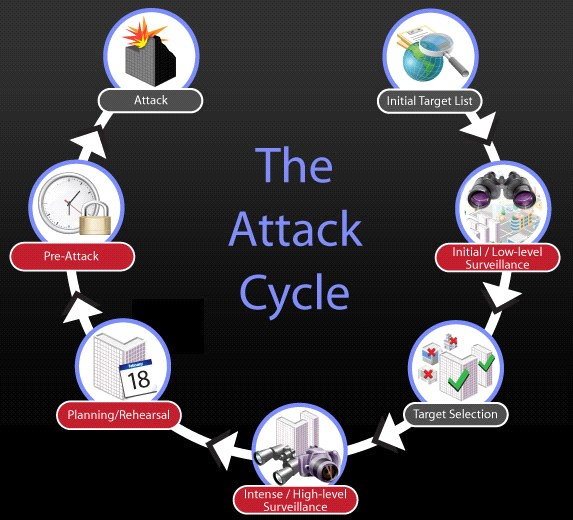 attack-cycle